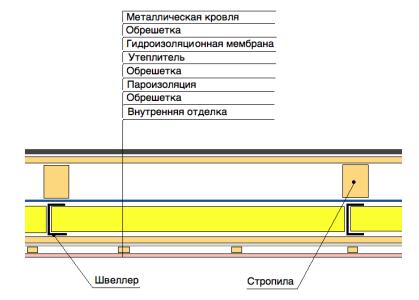 Схема утепления жилой мансарды