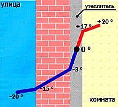 График изменения температуры в утепленном доме