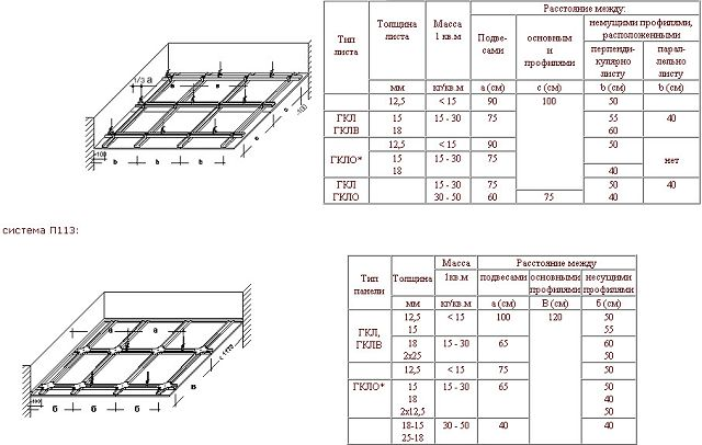 На фото таблица расчета количества гипсокартона для монтажа потолка