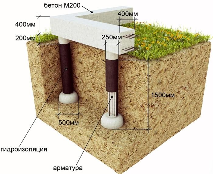 Изображение столбчатого фундамента