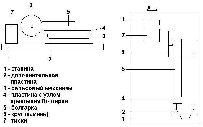 Схема станка с рельсовым механизмом
