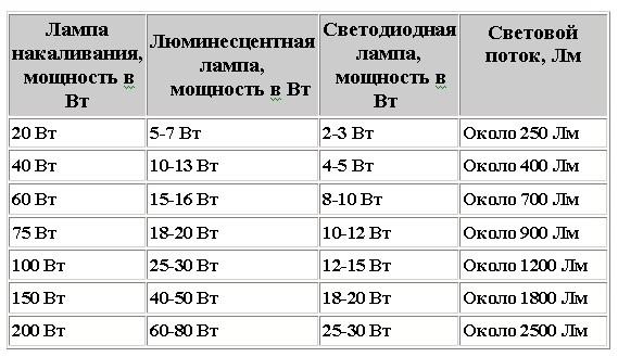 На изображении сравнительная таблица