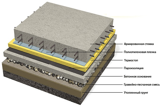 «Пирог» бетонного пола