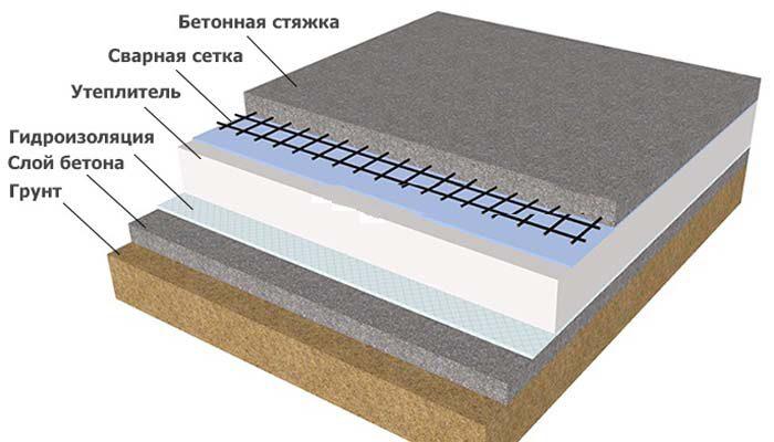 Расположение утепляющей прослойк в «пироге» бетона