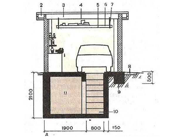 Расположение и примерные размеры смотровой ямы в гараже