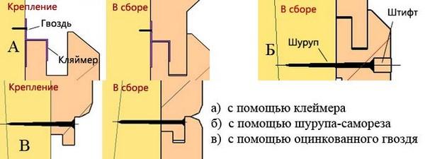 Схема облицовки блок-хаусом