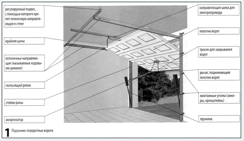 Подъёмно-поворотные ворота