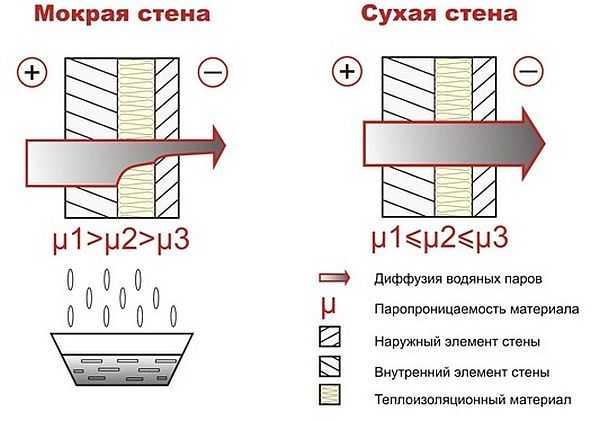 Схематическое изображение правильной и неправильной пароизоляции