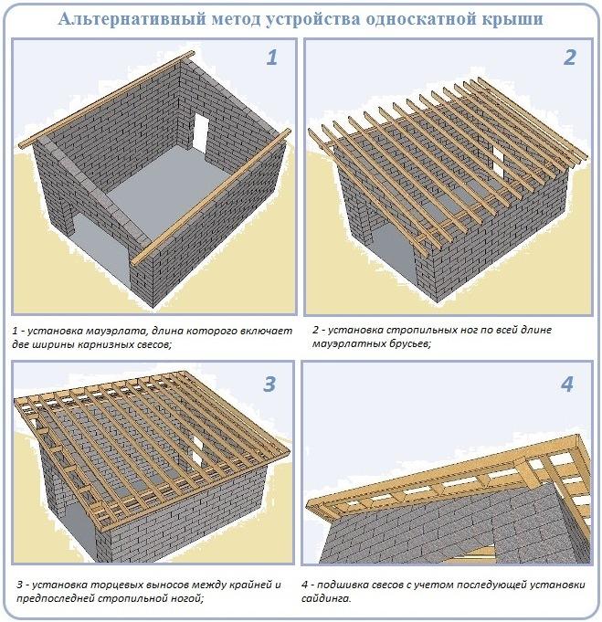 Этапы монтажа крыши