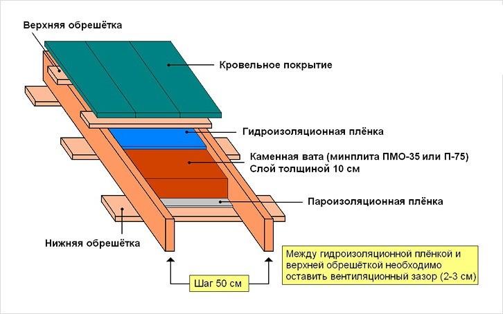 Схематичное изображение элементов крыши