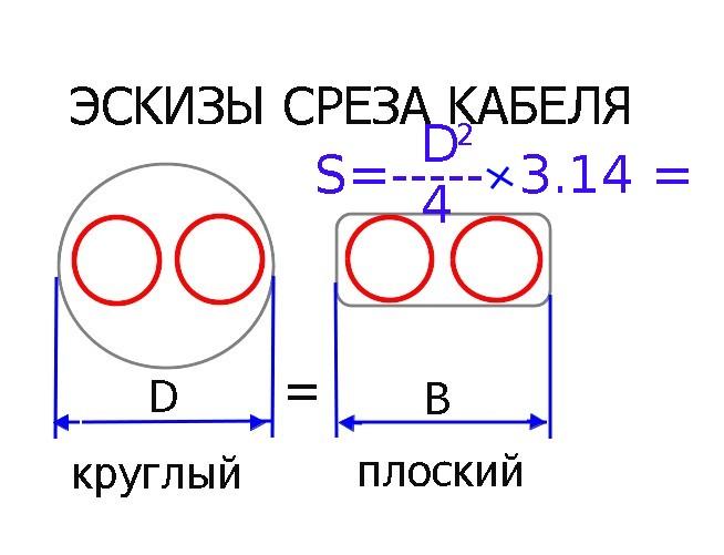 Эскиз срезов