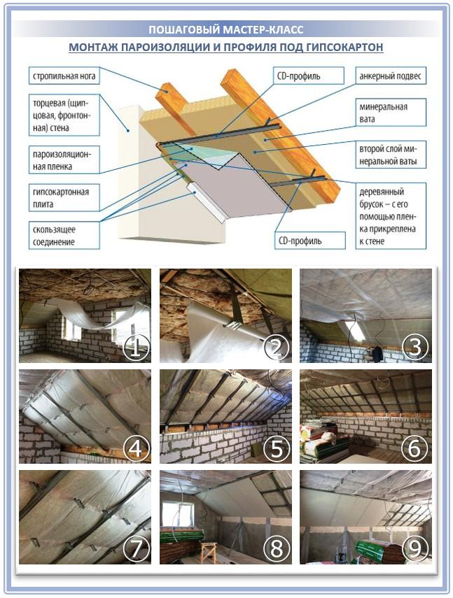 Процесс пароизоляции крыши