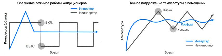 Схема работы обычного и инверторного кондиционеров