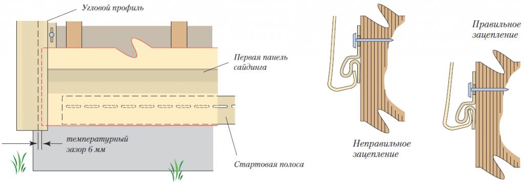 Как обшивать стены пластиковыми панелями