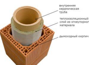 Утепление труб дымоходным кирпичом