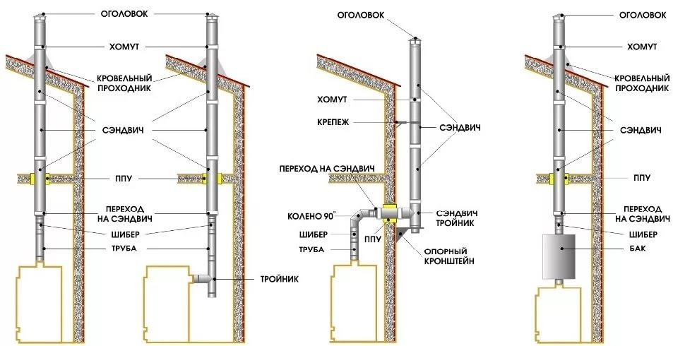 Строение эффективных металлических дымоходов