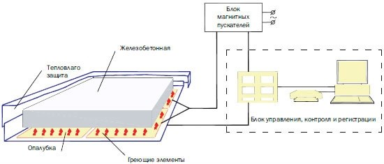 Схема работы станции для прогрева бетона