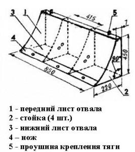 Схематическое изображение отвала мини-бульдозера