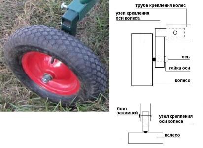 Фотография и схема узла крепления колеса