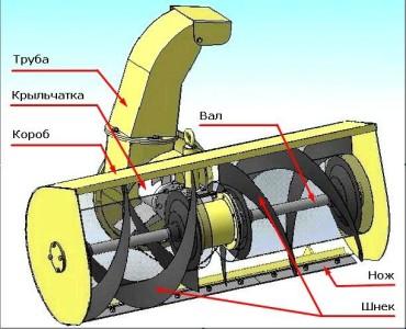 Шнеково-вентиляторный агрегат