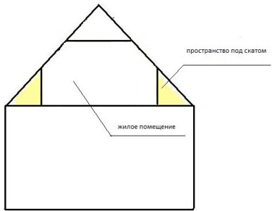 Схематическое изображение дома