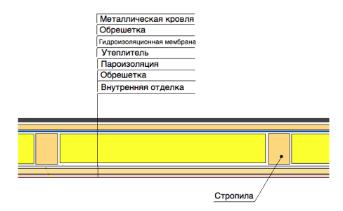 Изображение последовательности процесса утепления