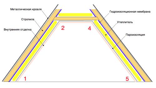 Укладка теплоизоляции под стропилами