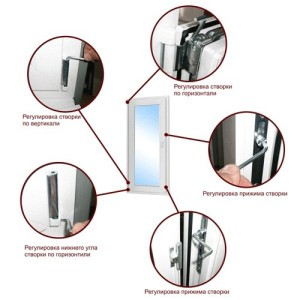 На фото общие сведения и инструкций по регулировки окна