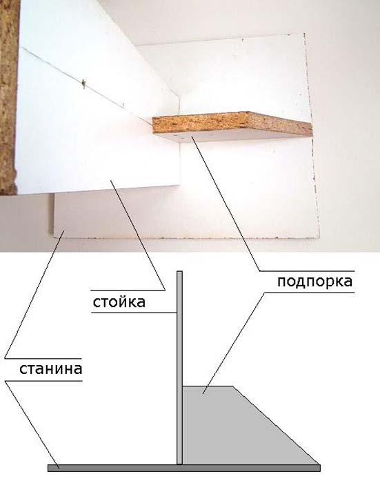 На фото соединение стойки, подпорки и станины