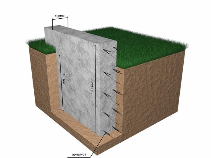 На изображении глубокозаглубленный ленточный фундамент