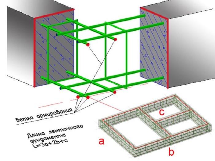Схема расчета ленточного фундамента