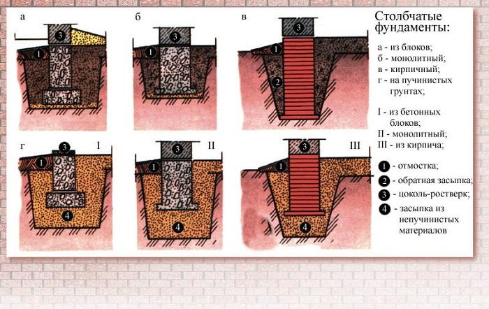 На изображении виды столбчатого фундамента
