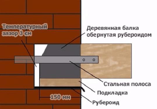 Схема заделки поперечных лаг в наружные кирпичные стены