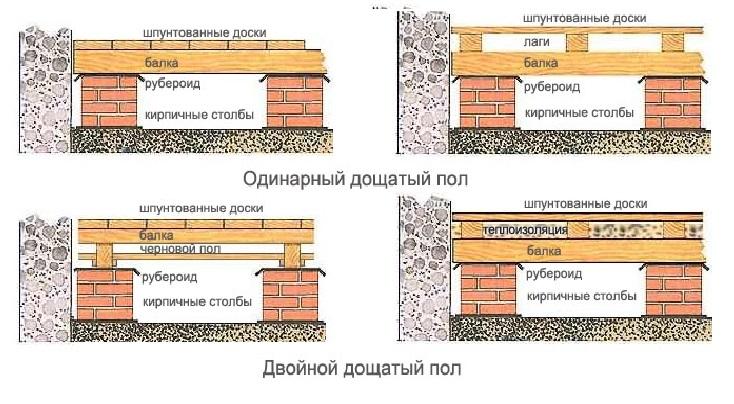 Варианты конструкции деревянного пола