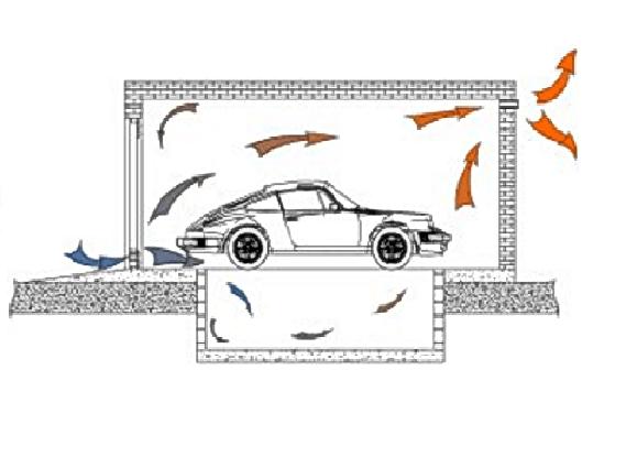 Схема естественной вентиляции гаража со смотровой ямой