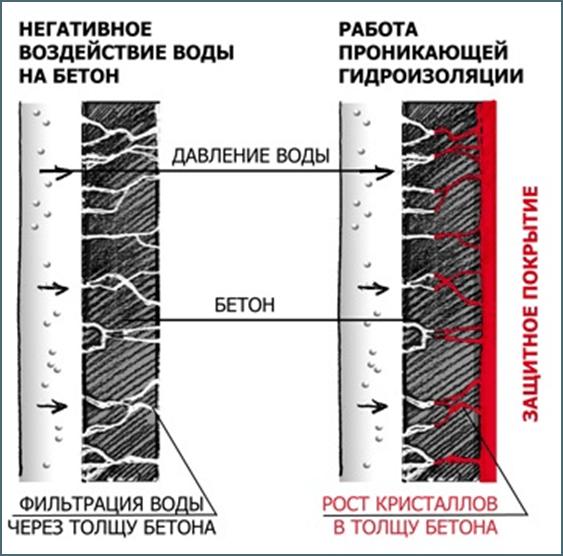 Проникающая гидроизоляция бетона в действии