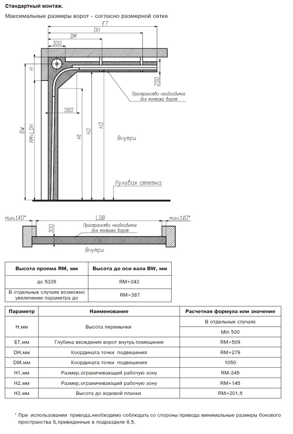Схема подъёмных ворот