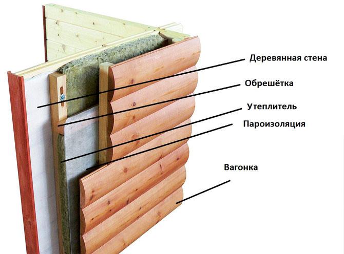 Обшивка деревянного дома снаружи