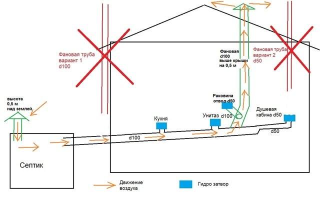 Схемы внутренней вентиляции для канализации