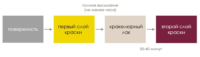 Техника кракелюр