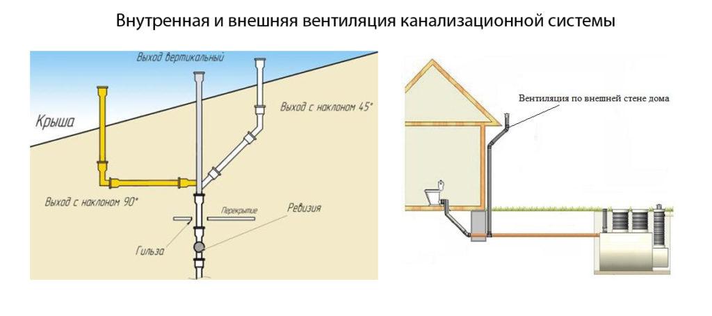 Внутренняя и внешняя вентиляция канализационной системы