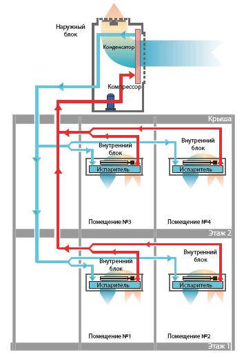 VRV система