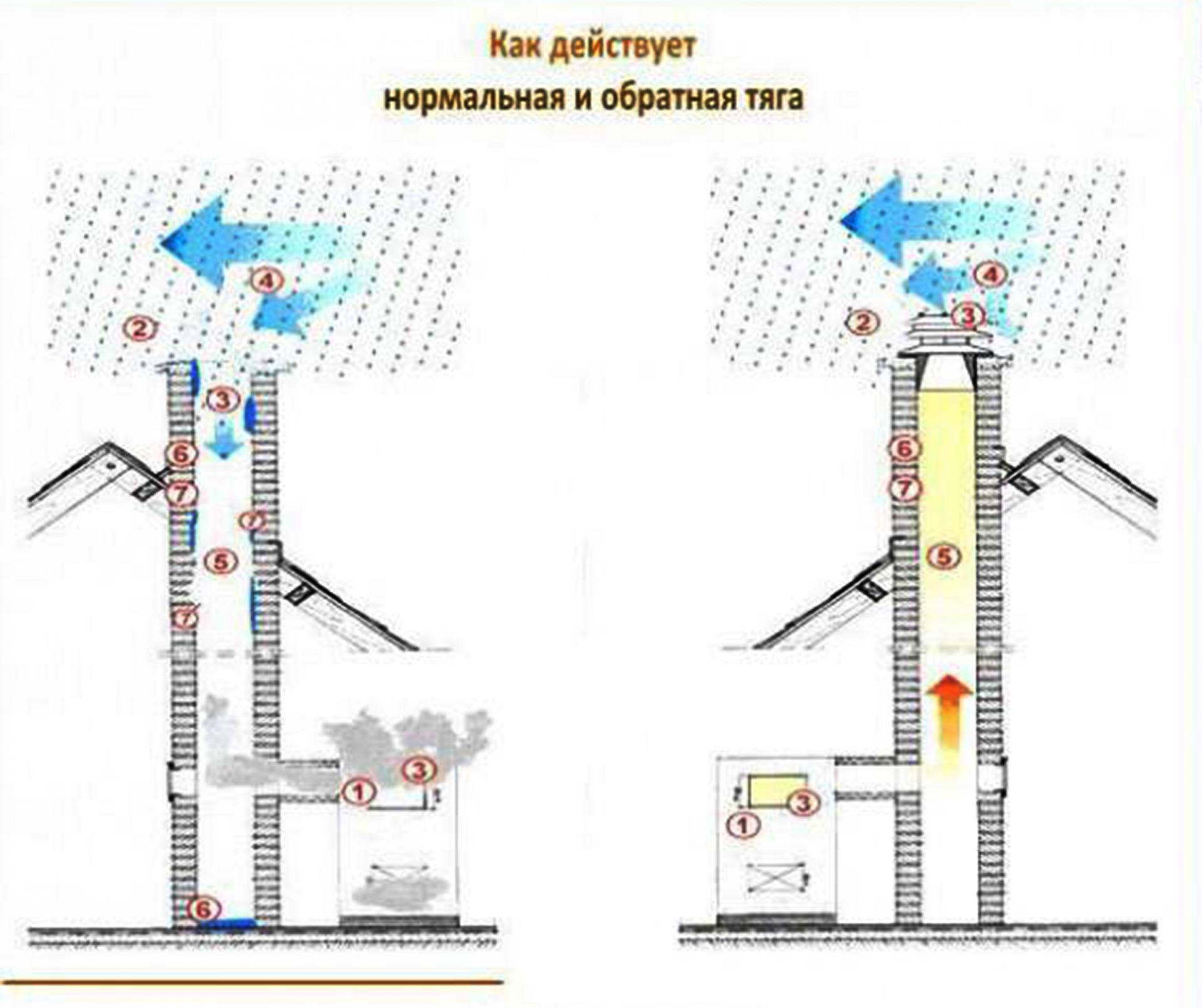 Ротационный дефлектор для вентиляции: чертежи и схема 37