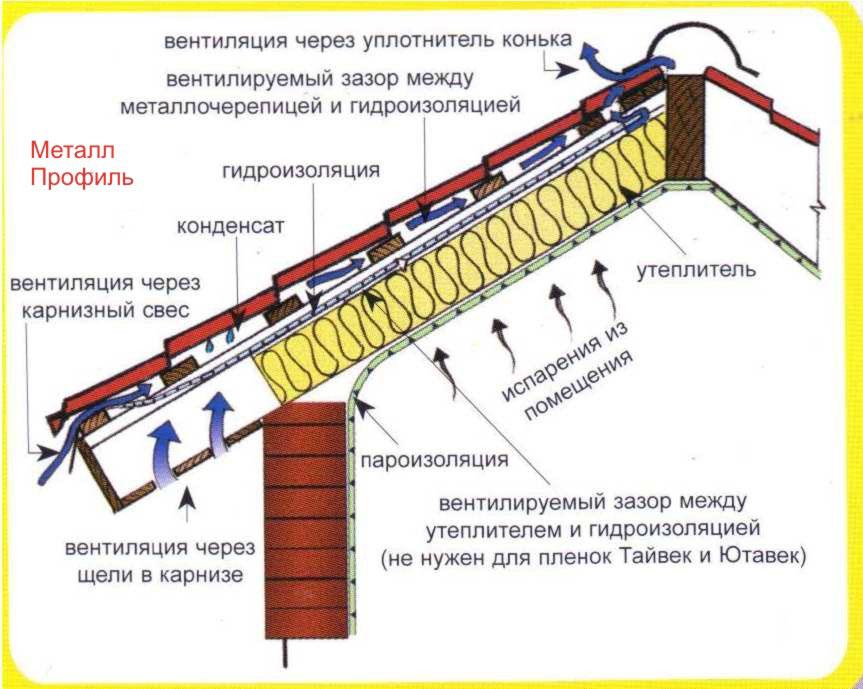 Устройство вентиляции кровли