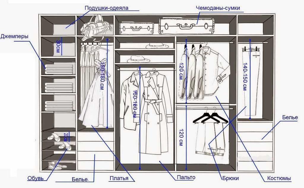 План гардеробной